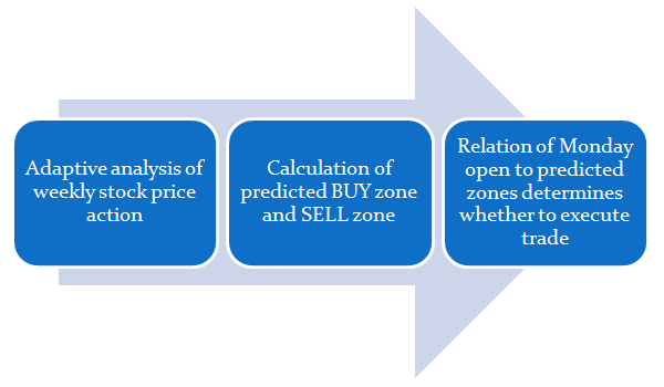 How the E-Zone Trading System Works