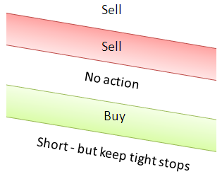 How to trade when E-Zones are slanting DOWN