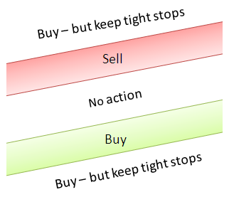 How to trade when E-Zones are slanting UP